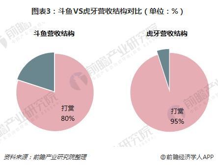 图表3:斗鱼VS虎牙营收结构对比(单位:%)