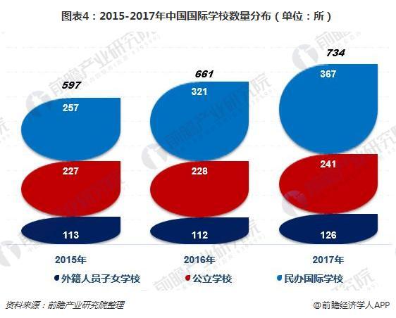 图表4:2015-2017年中国国际学校数量分布(单位:所)