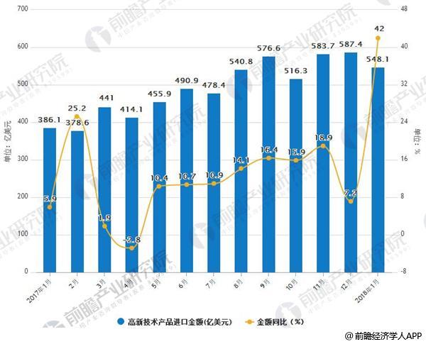 2017-2018年1月中国高新技术产品进口金额及增长情况