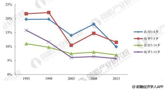 农村与城市 0-14岁儿童两周患病率变化情况