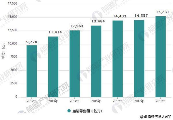 2012-2018年中国服装零售额统计情况
