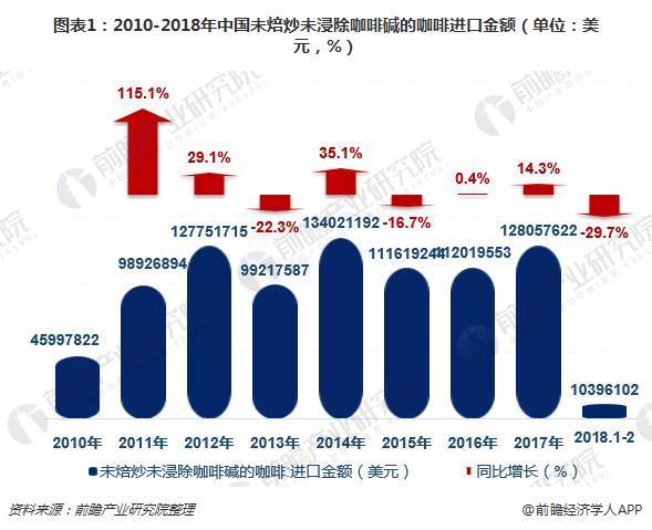 图表1:2010-2018年中国未焙炒未浸除咖啡碱的咖啡进口金额(单位:美元,%)