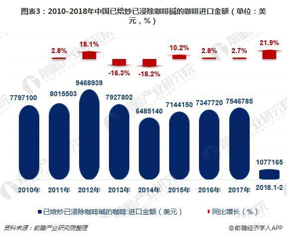 图表3:2010-2018年中国已焙炒已浸除咖啡碱的咖啡进口金额(单位:美元,%)