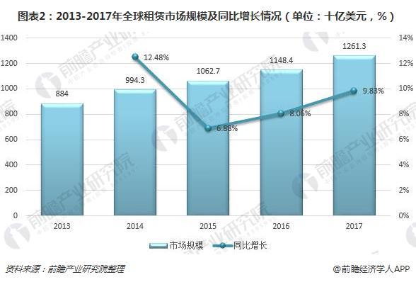 图表2:2013-2017年全球租赁市场规模及同比增长情况(单位:十亿美元,%)