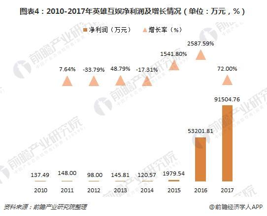 图表4:2010-2017年英雄互娱净利润及增长情况(单位:万元,%)