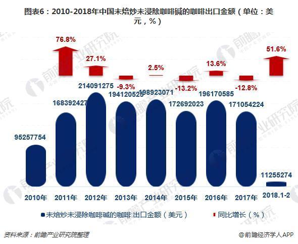 图表6:2010-2018年中国未焙炒未浸除咖啡碱的咖啡出口金额(单位:美元,%)