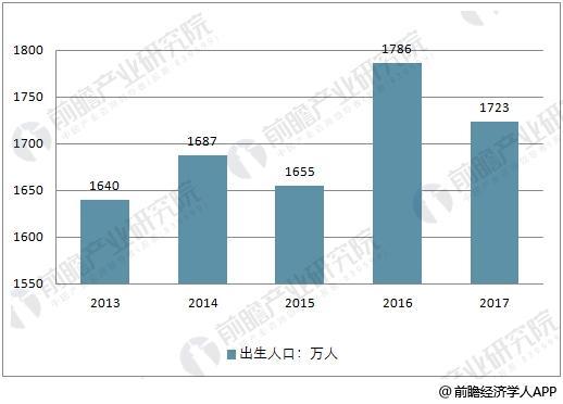 2013-2017年中国出生人口走势