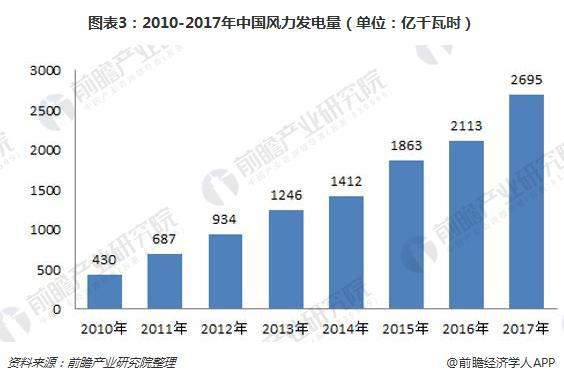 图表3:2010-2017年中国风力发电量(单位:亿千瓦时)