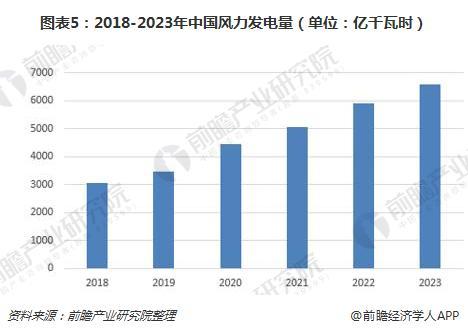 图表5:2018-2023年中国风力发电量(单位:亿千瓦时)