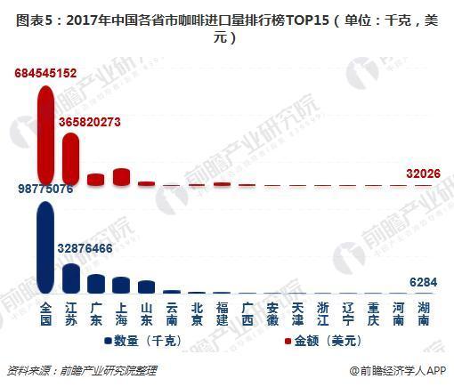 图表5:2017年中国各省市咖啡进口量排行榜TOP15(单位:千克,美元)