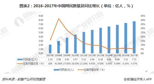 图表2:2016-2017年中国网民数量及同比增长(单位:亿人,%)