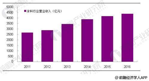 2011-2016年涂料行业规模以上企业营业收入规模情况