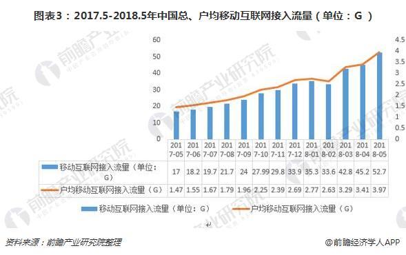 图表3:2017.5-2018.5年中国总、户均移动互联网接入流量(单位:G)