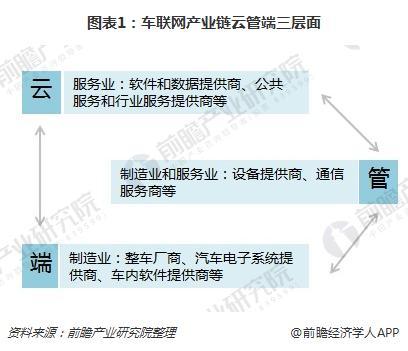 图表1:车联网产业链云管端三层面