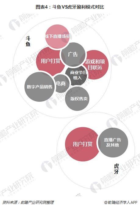 图表4:斗鱼VS虎牙盈利模式对比