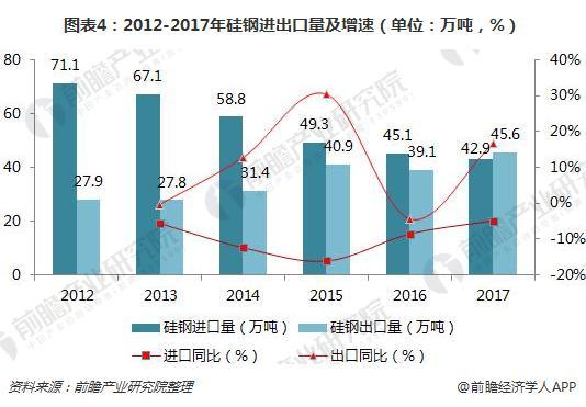 图表4:2012-2017年硅钢进出口量及增速(单位:万吨,%)
