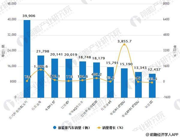 2018年1-6月新能源汽车销量排名及增长情况