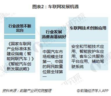 图表2:车联网发展机遇