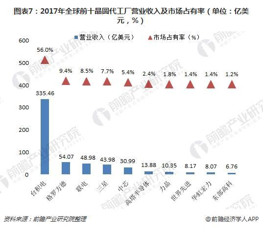 图表7:2017年全球前十晶圆代工厂营业收入及市场占有率(单位:亿美元,%)
