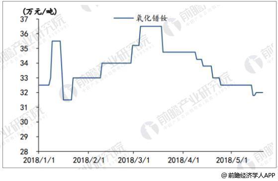 2018年1-5月氧化镨钕价格走势情况