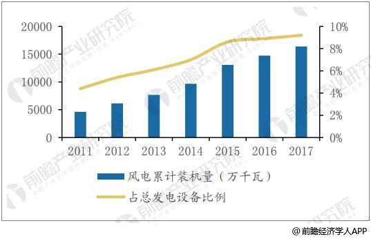 2011年-2017年风电累计装机和占比
