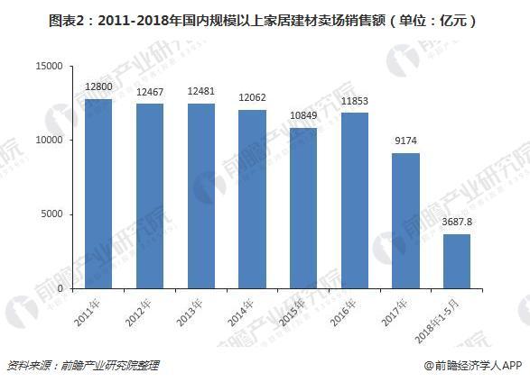 图表2:2011-2018年国内规模以上家居建材卖场销售额(单位:亿元)