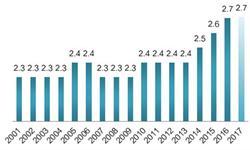 2018年全球萤石产业发展现状分析 萤石成为战略储备资源【组图】
