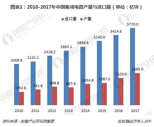 图表1:2010-2017年中国集成电路产量与进口量(单位:亿块)