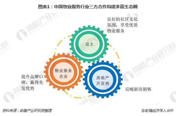 图表1:中国物业服务行业三方合作构建多赢生态圈