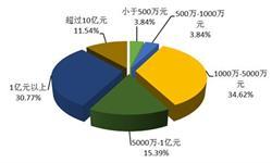 2017年我国出口跨境电商行业投融资分析