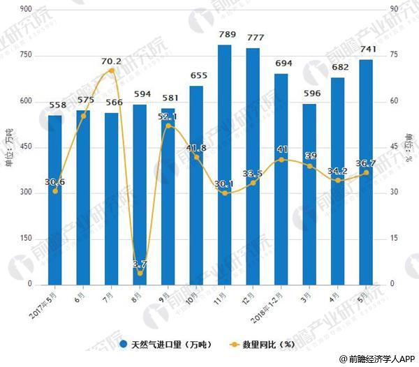 2017-2018年5月全国天然气进口量月度走势及增长情况