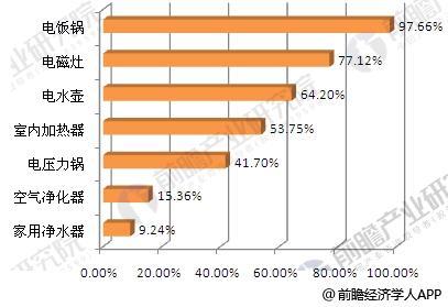 主要小家电产品市场普及率