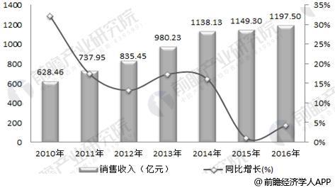 2010-2016年塑料模具行业销售收入及增长率变化趋势图