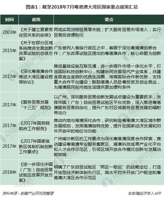 图表1:截至2018年7月粤港澳大湾区国家重点政策汇总