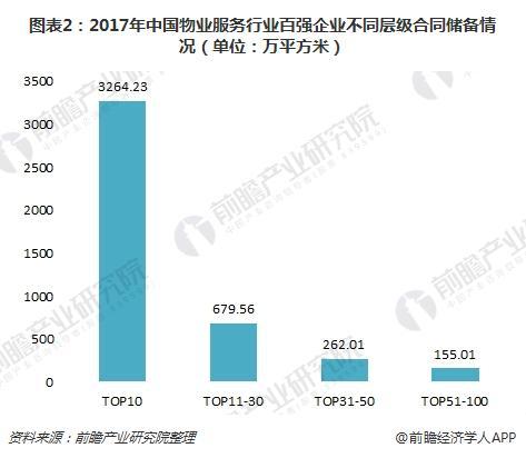 图表2:2017年中国物业服务行业百强企业不同层级合同储备情况(单位:万平方米)