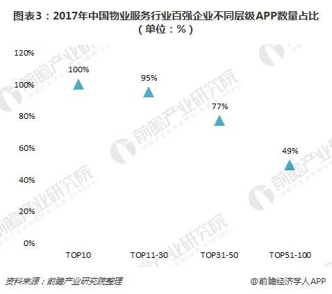 图表3:2017年中国物业服务行业百强企业不同层级APP数量占比(单位:%)