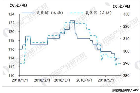 2018年1-5月氧化镝、氧化铽价格走势情况