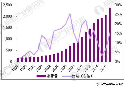 1994-2018年中国天然气消费量情况(亿立方米)