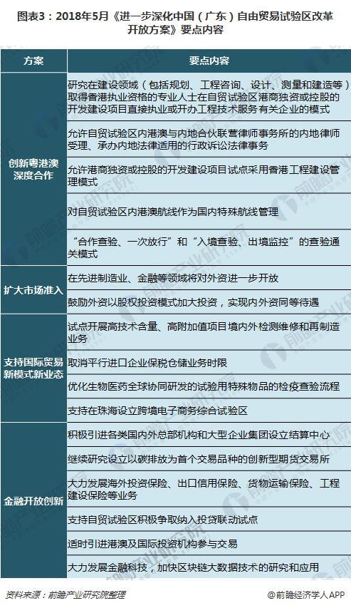 图表3:2018年5月《进一步深化中国(广东)自由贸易试验区改革开放方案》要点内容