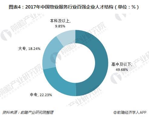 图表4:2017年中国物业服务行业百强企业人才结构(单位:%)