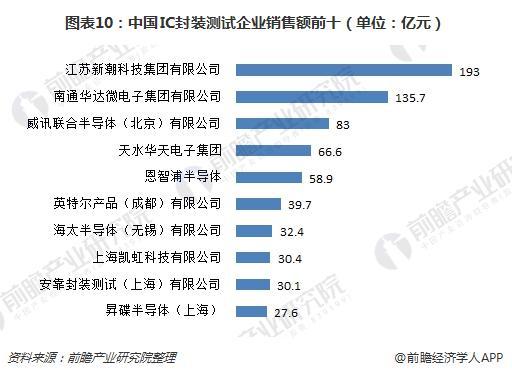 图表10:中国IC封装测试企业销售额前十(单位:亿元)