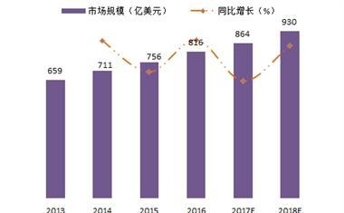 2018年国内外信息安全行业市场分析