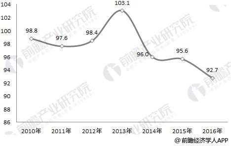 2010-2016年全国塑料模具行业产销率变化趋势图
