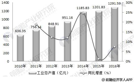 2010-2016年塑料模具行业工业总产值及增长率变化趋势图