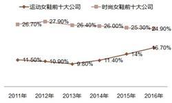 2018年女鞋市场竞争格局分析 品牌发展两极化趋势凸显【组图】