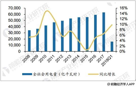 2008年-2018年Q1全社会用电量和同比增速