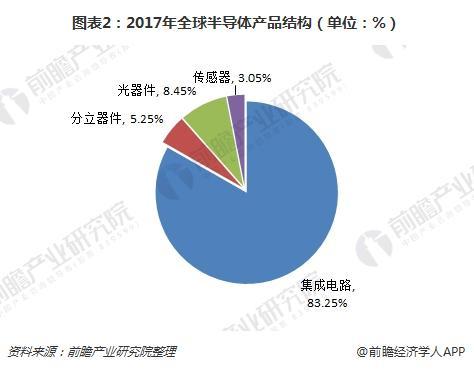 图表2:2017年全球半导体产品结构(单位:%)