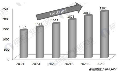 2018-2023年中国塑料模具行业销售收入预测