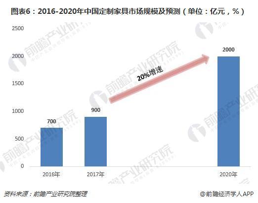 图表6:2016-2020年中国定制家具市场规模及预测(单位:亿元,%)