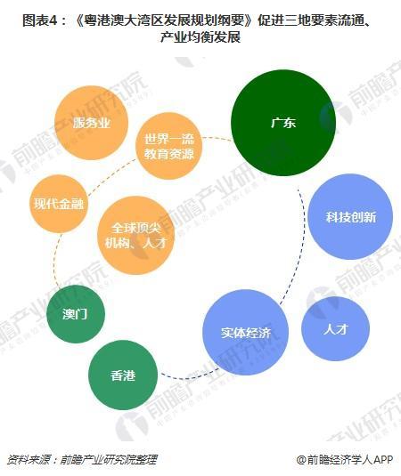 图表4:《粤港澳大湾区发展规划纲要》促进三地要素流通、产业均衡发展
